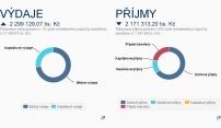 Rozpočet Olomouce je k dispozici na stránkách města